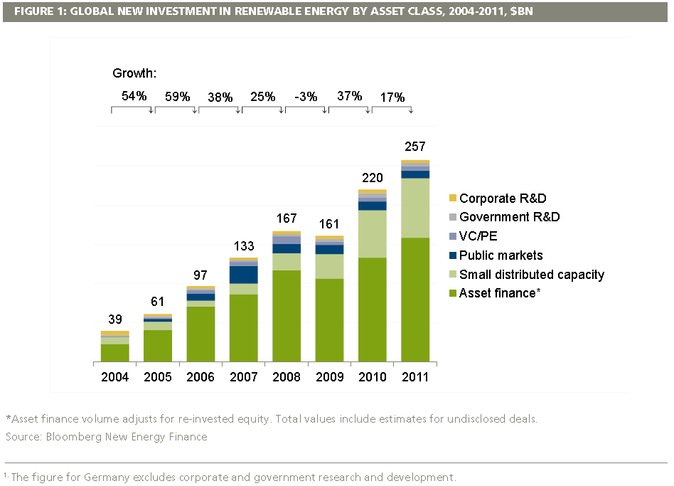 Global_Investment_in_Renewables