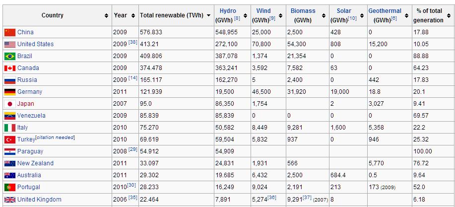 Percentage_Renewable