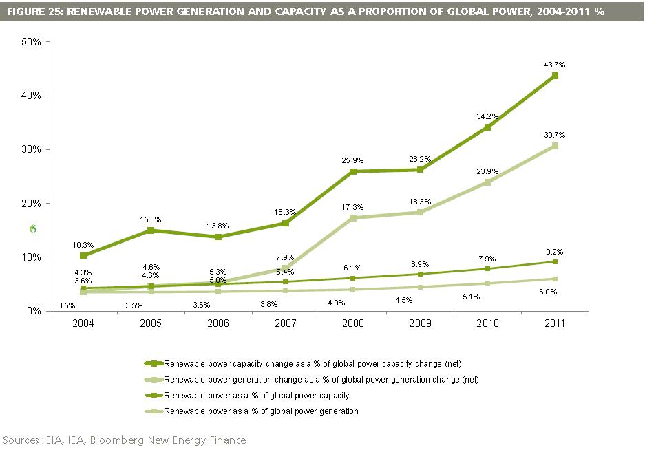 renewable_as_percentage_of_global