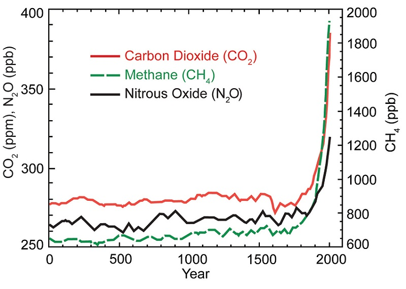 Green House Gases Since 17th Century