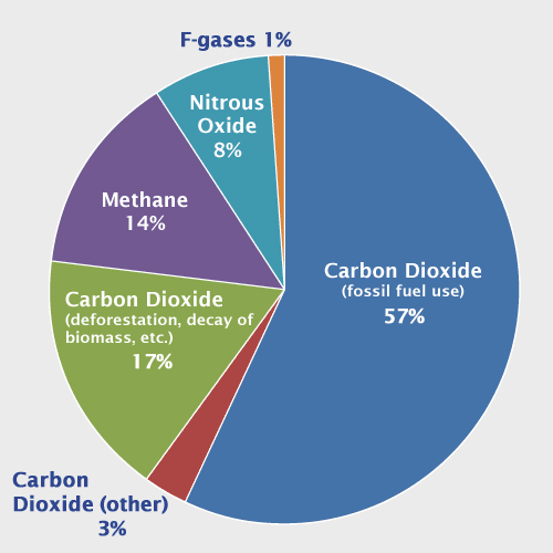 Global Greenhouse Gas Emissions by Gas