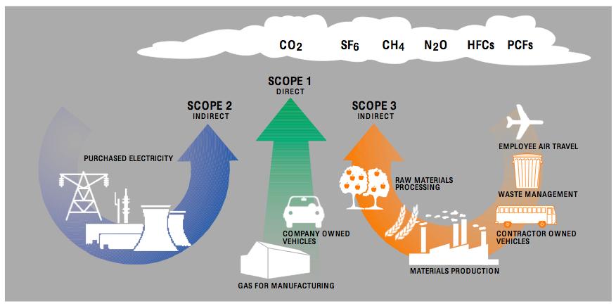 Scopes of GHG Emissions