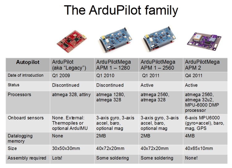 The ArduPilot Family