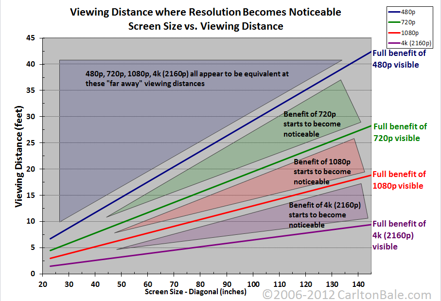 TV Resolution From Distance