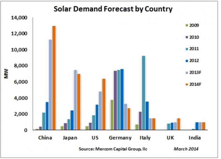 Solar market 2014 forecasts