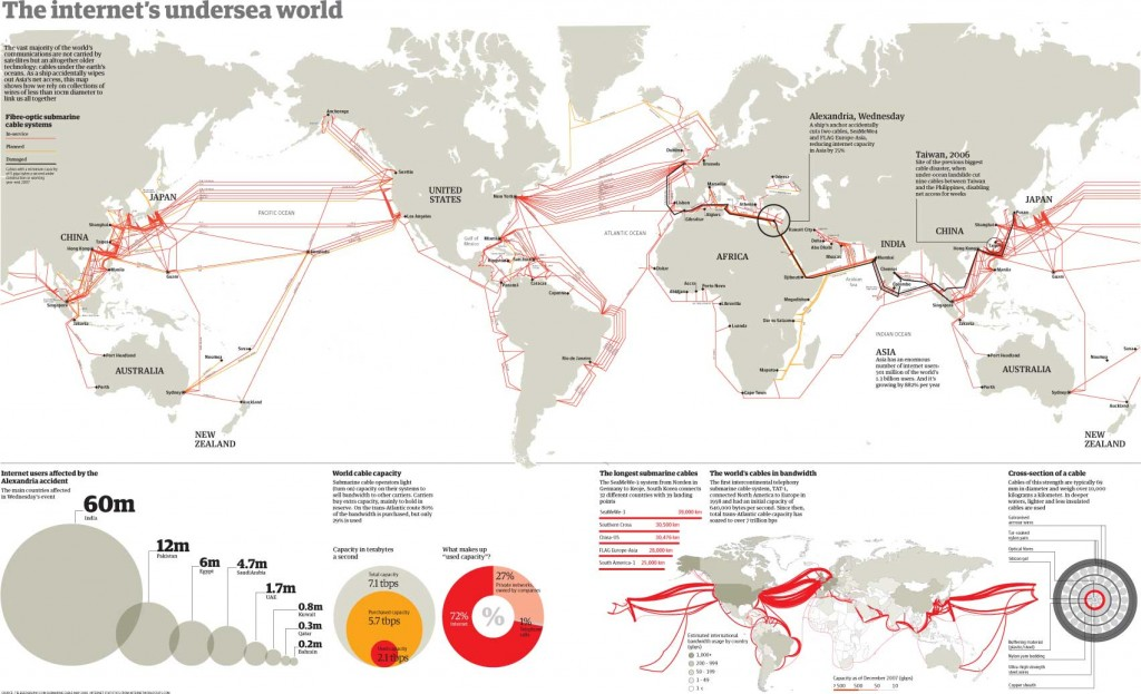 Sea Cables of the World