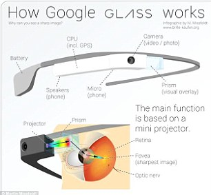will google glass make privacy transparent industry tap