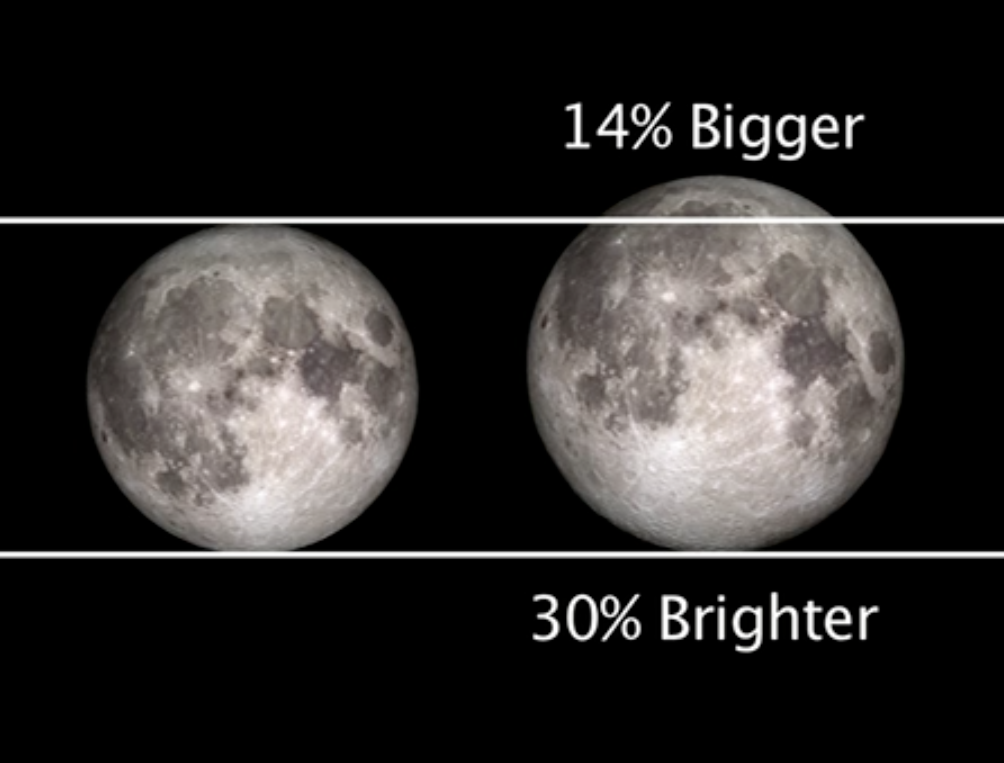 "Relative Sizes of regular and ""supermoon"""