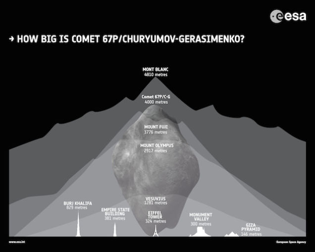 Size of Comet