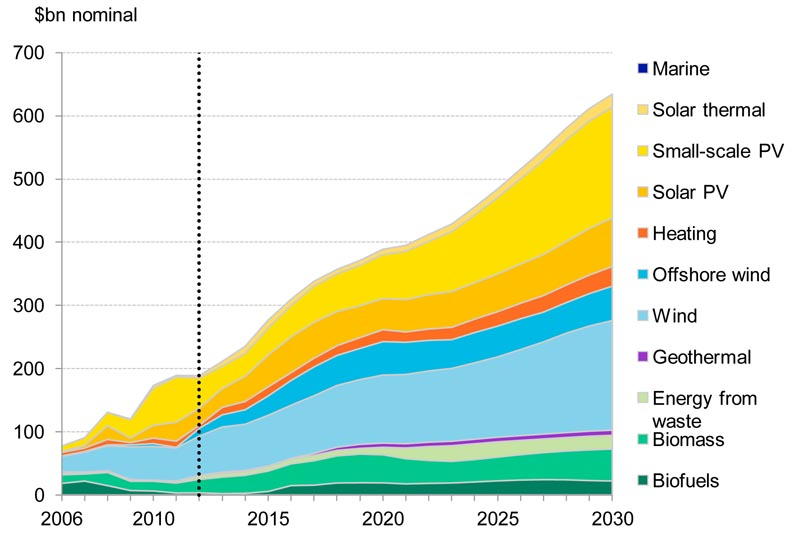 Renewable Energy Investment to 2030