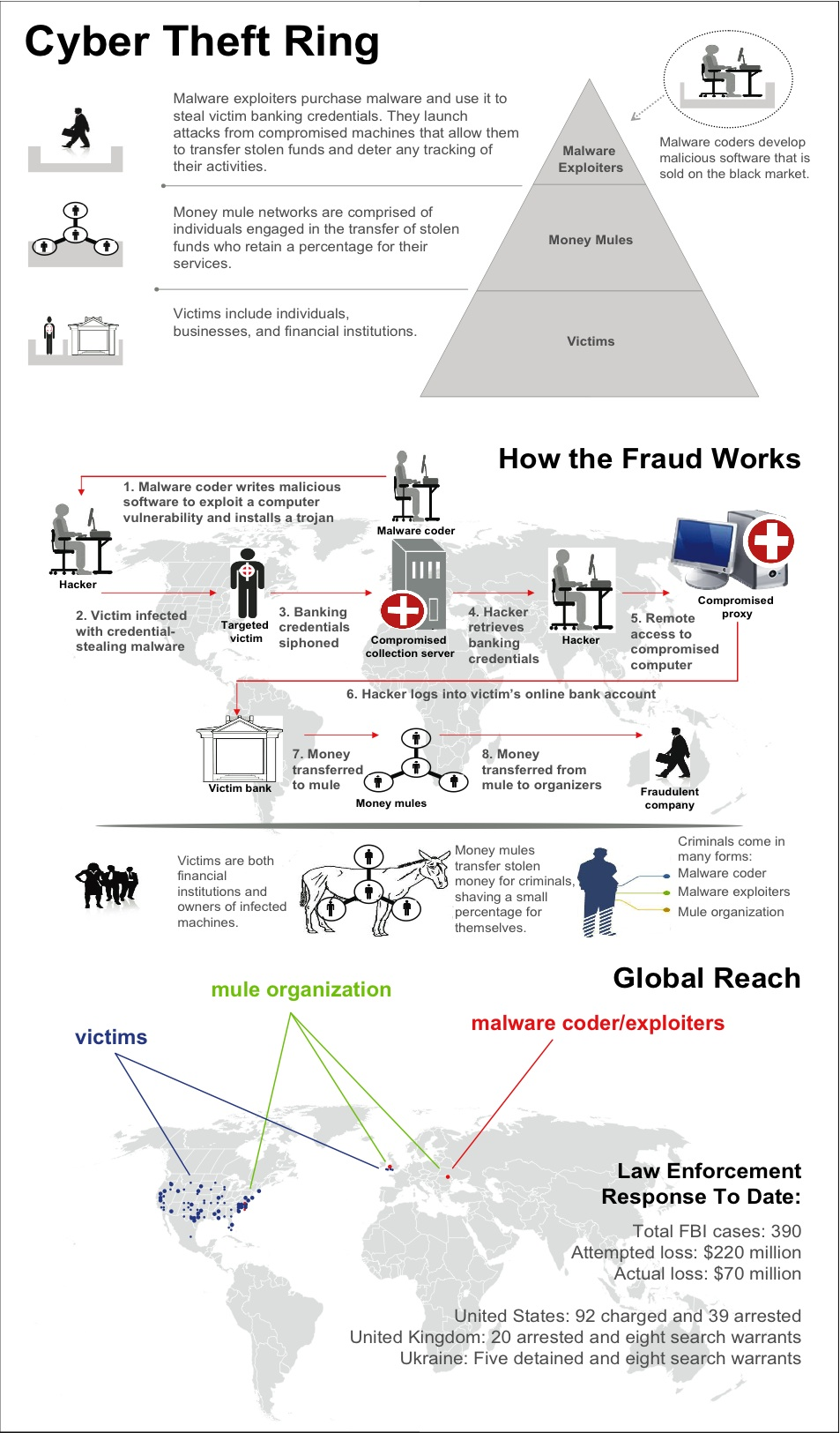 FBI Fraud Scheme