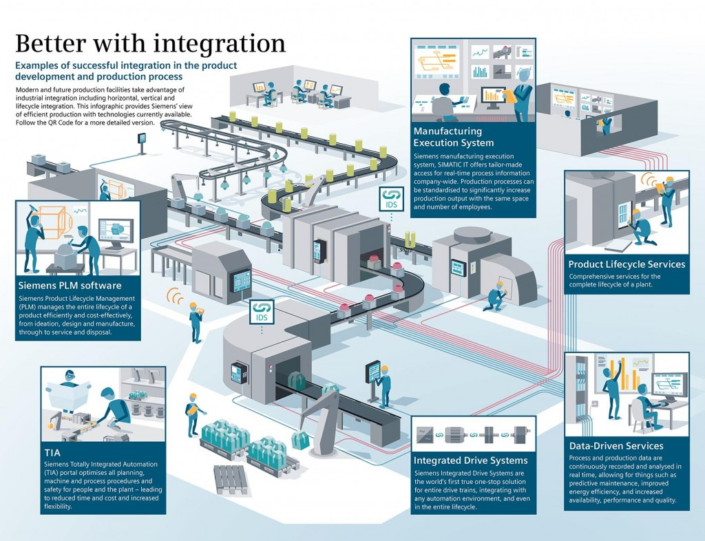 Siemens Integration