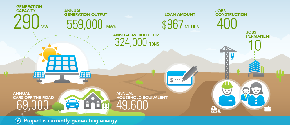 Image courtesy http://energy.gov/