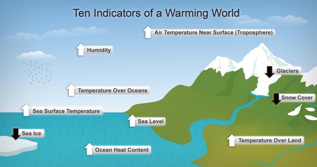 Indicators of Climate Change