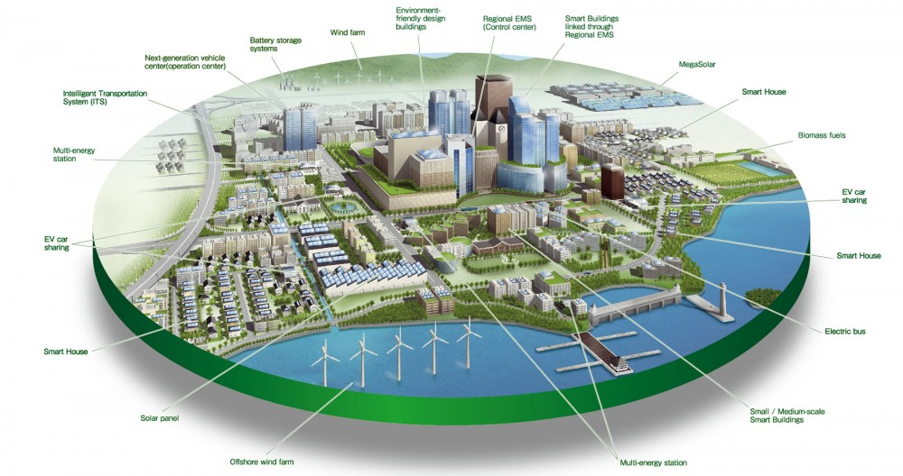 Global Smart Cities Market to Reach $2 trillion by 2020 - Industry Tap