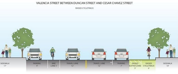 San Francisco Plans Elevated Bike Lanes to Protect Cyclists