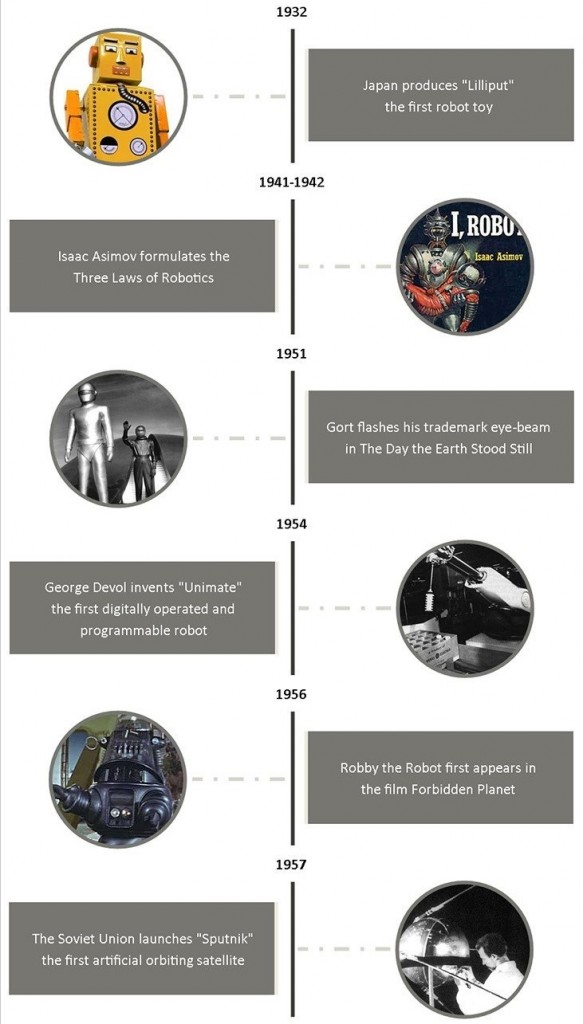 A Brief History of Robots - Industry Tap