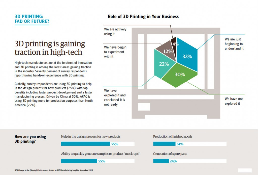 70% of High-Tech Firms are Experimenting with 3D Printers, Fueling ...