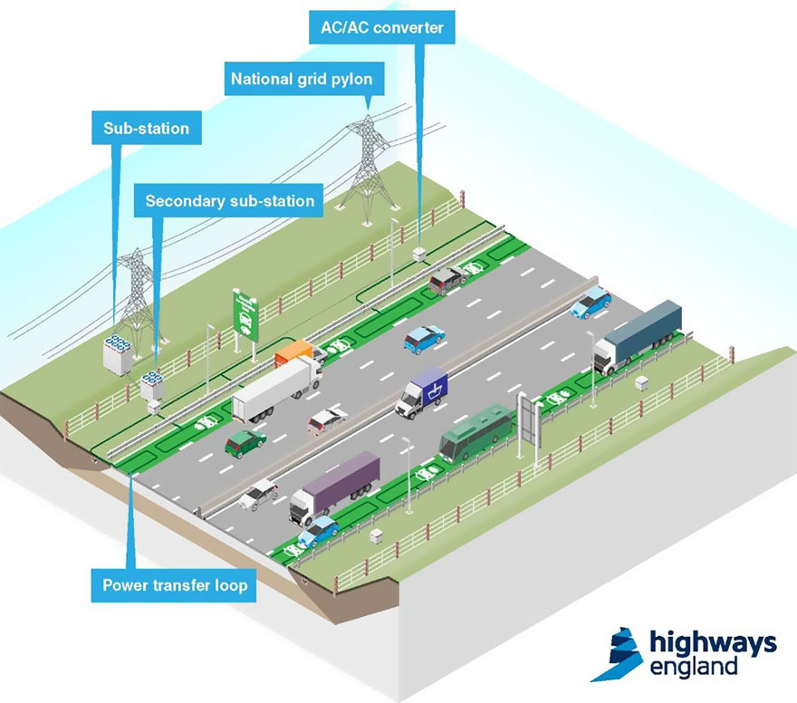 Image courtesy Highways England