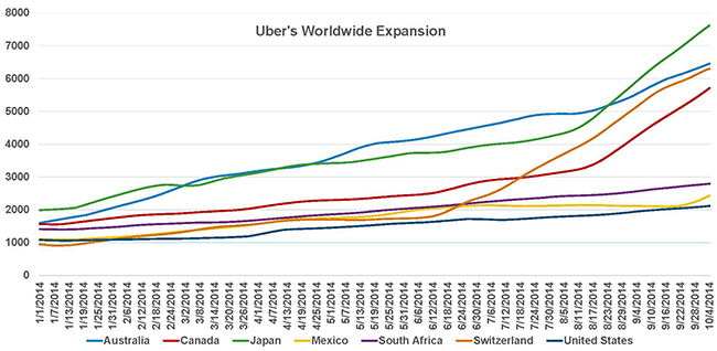 Uber-Worldwide-Expansion