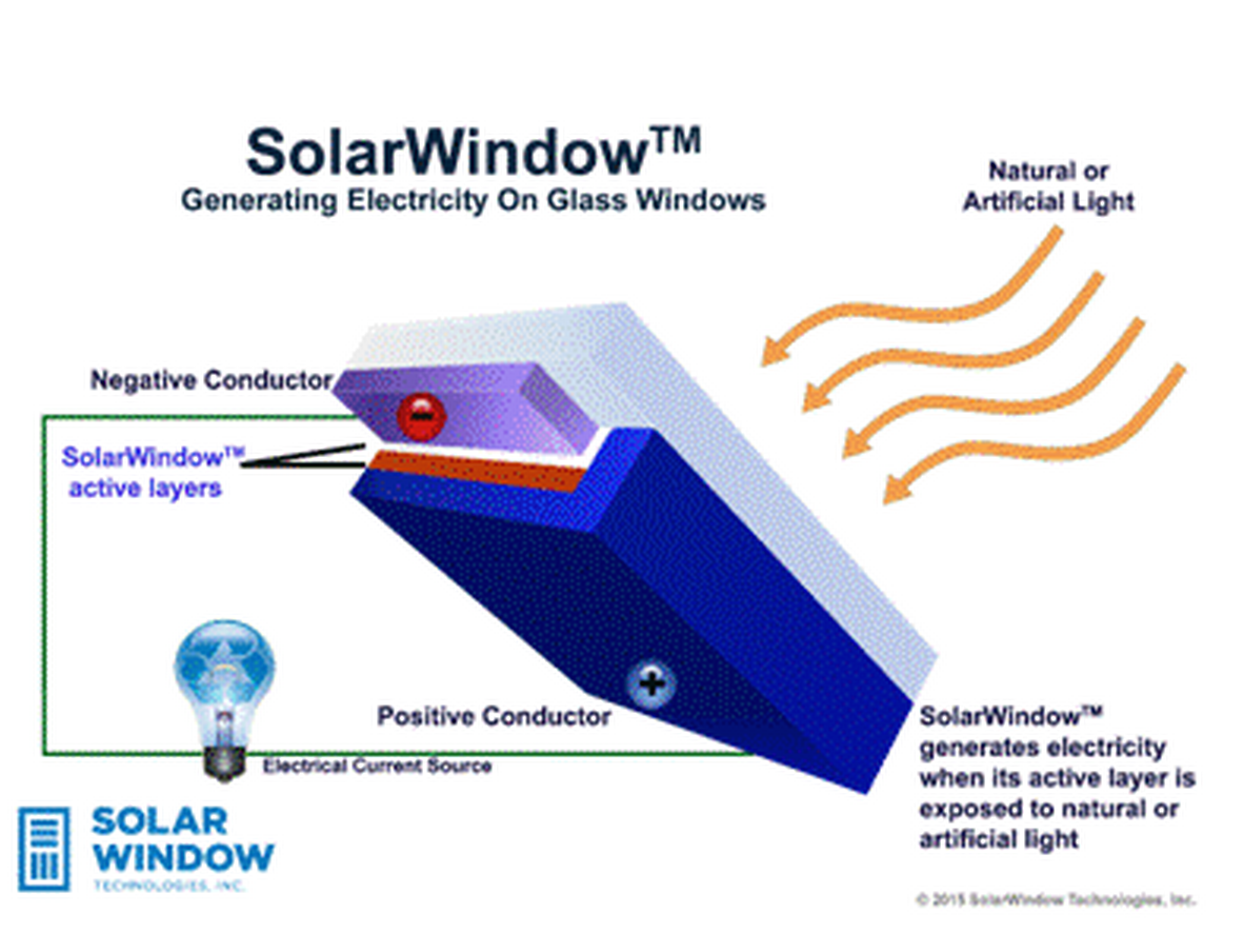 Revolutionary transparent solar window tech can generate for Energy windows