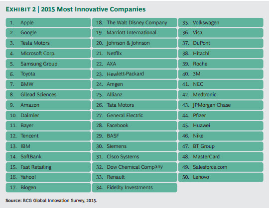 Most-Innovative-Companies