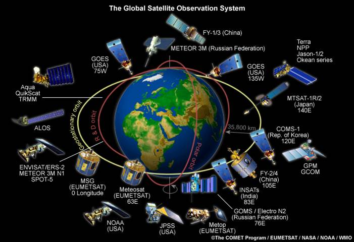 Remote Sensing Satellites