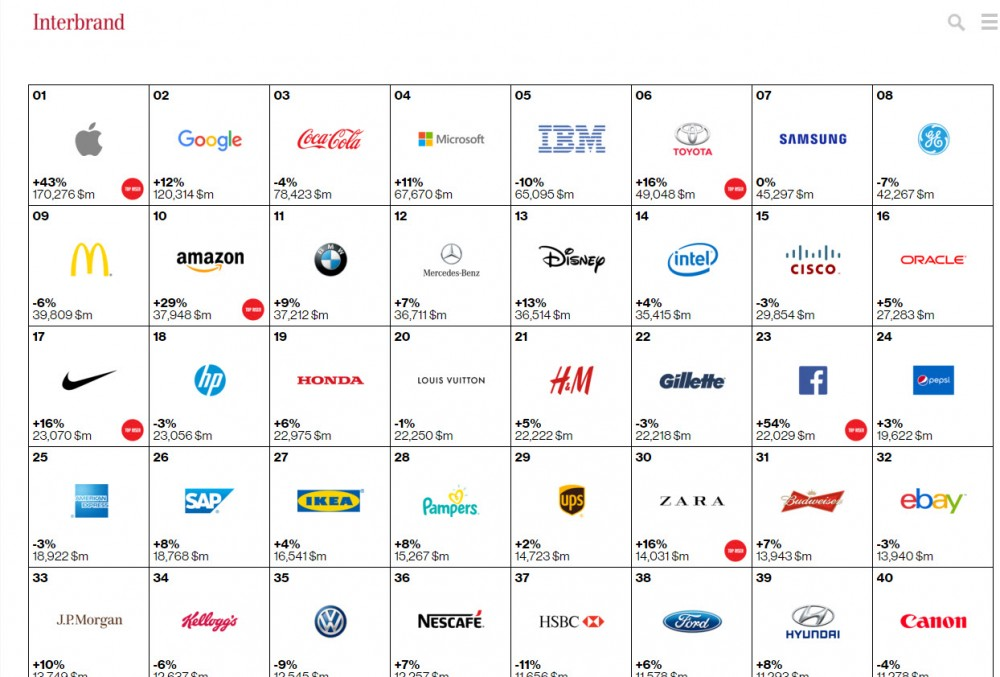 Global Brand Interbrand