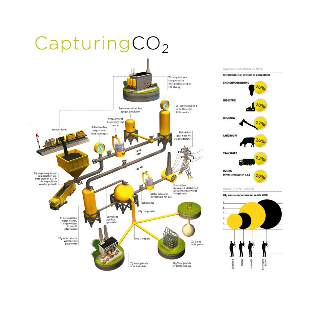 Atmospheric CO2 C Carbon Capture Equipment