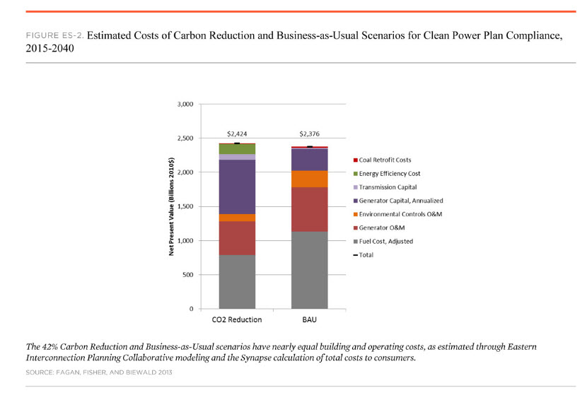 Estimated Costs of Carbon Reduction vs. BAU