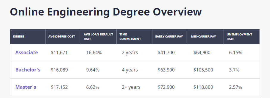 Earning a masters degree in a field other than your bachelors?
