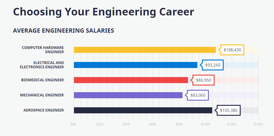 About getting an engineering degree?