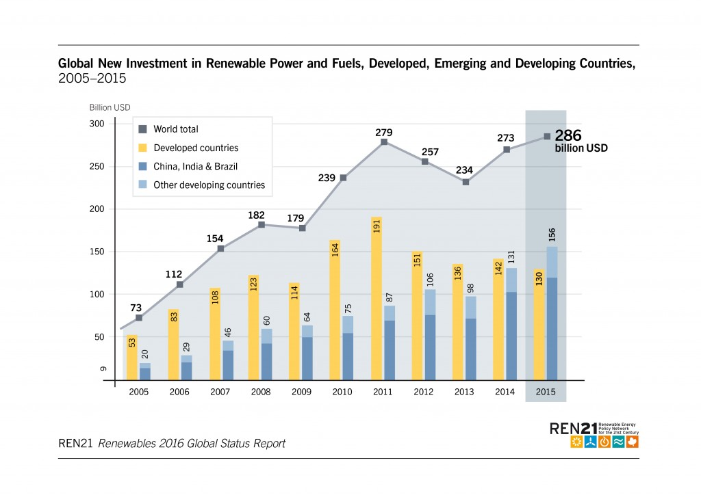 Global New Investment in Renewable Energy