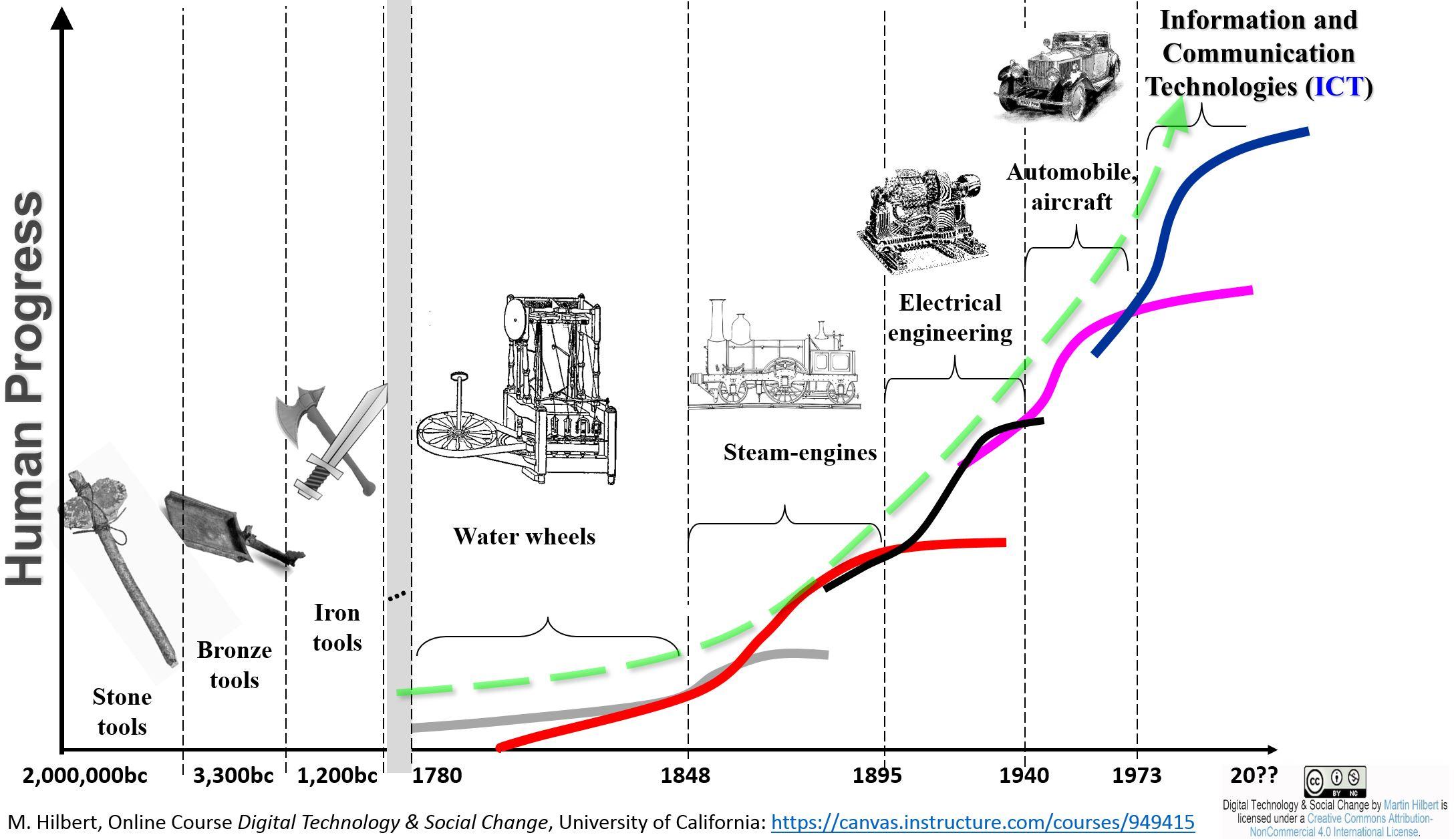 Long Waves of Social Evolution