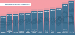 Is It Worth It? Cost/Benefit Analysis of a Bachelor's Degree [Infographic]