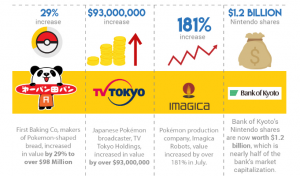 How Pokemon Go Influenced the Stock Market & Economy [Infographic]