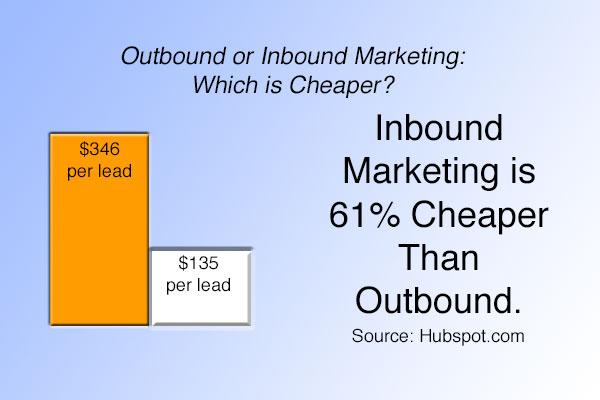 B2B Inbound Cheaper