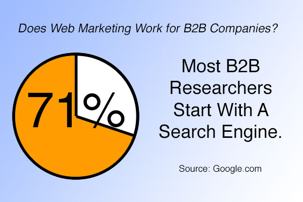 B2B Start Search Engines