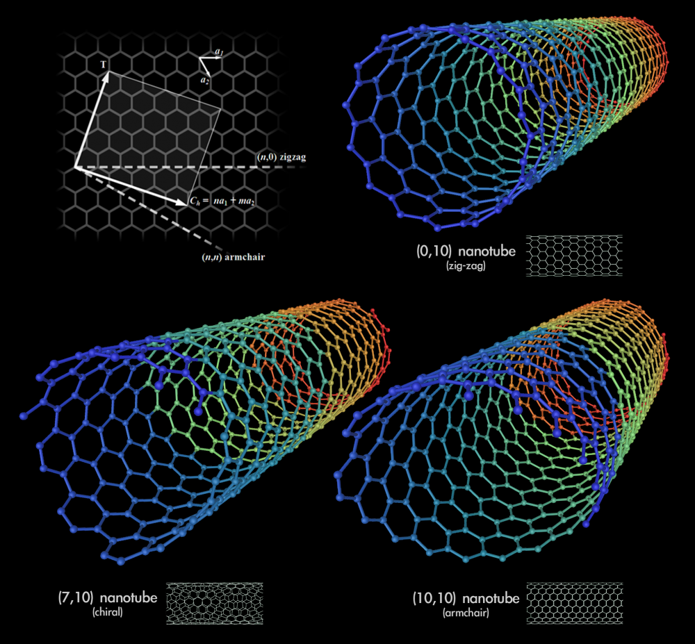 Type of Nanotubes