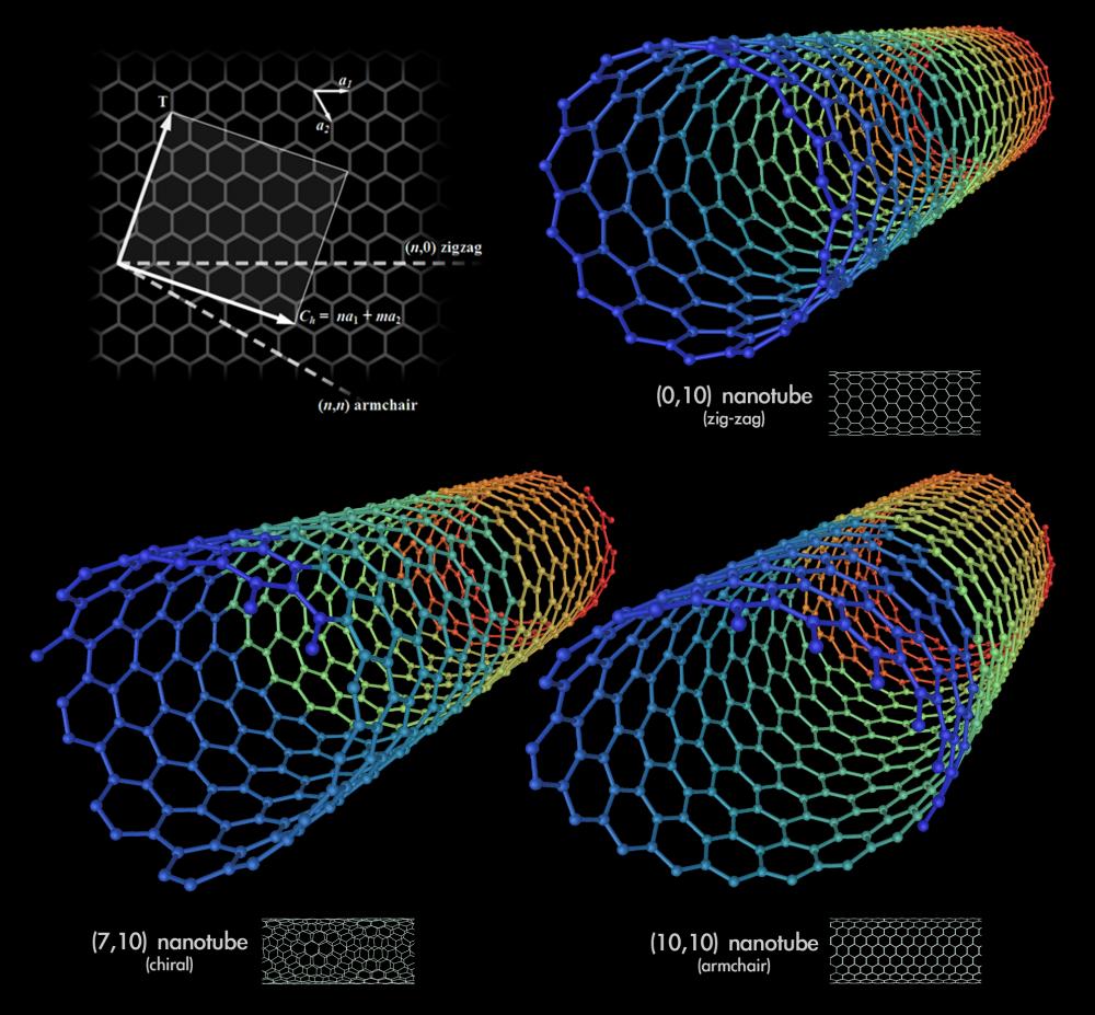 Type of Nanotubes