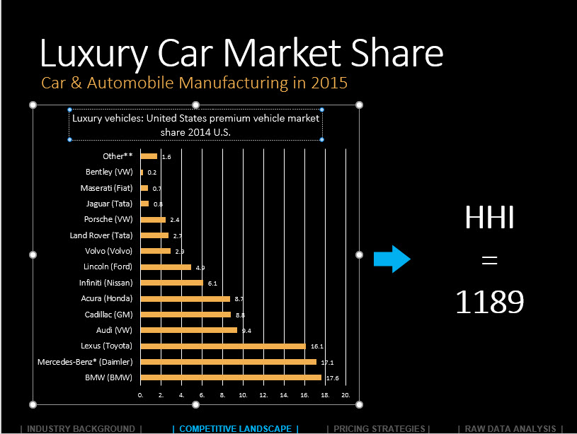 Luxury Car Market Share