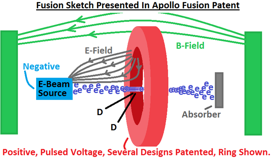 Apollo Fusion Patent Sketch