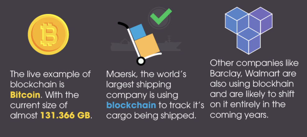 Blockchain infographic