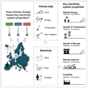 This graphical abstract shows how researchers used different projections of climatic outcomes over the 21st century to assess how important key metrics of a highly renewable electricity system might be affected by climate change.