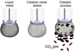 Scientists Can Now Turn Carbon Dioxide Back Into Coal Which 'Could Lead To Permanently Cleaner Air'