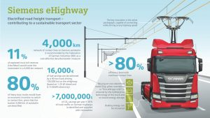Germany's First Electric Highway That Lets Trucks Draw Power from Overhead Cables