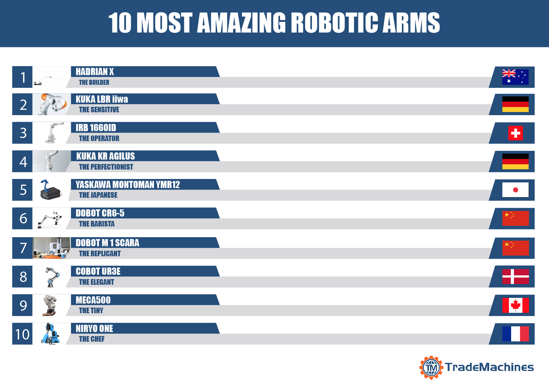 10 Most Amazing Robotic Arms – Are You Ready to Adopt One?