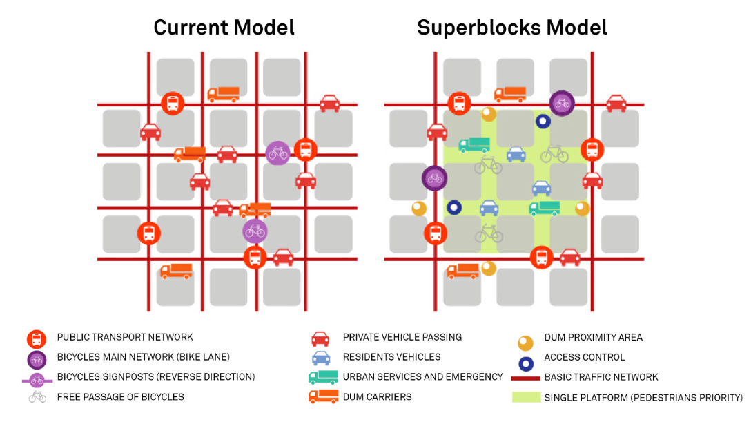 Superblocks are Transforming Barcelona, and Australia Wants to Copy It