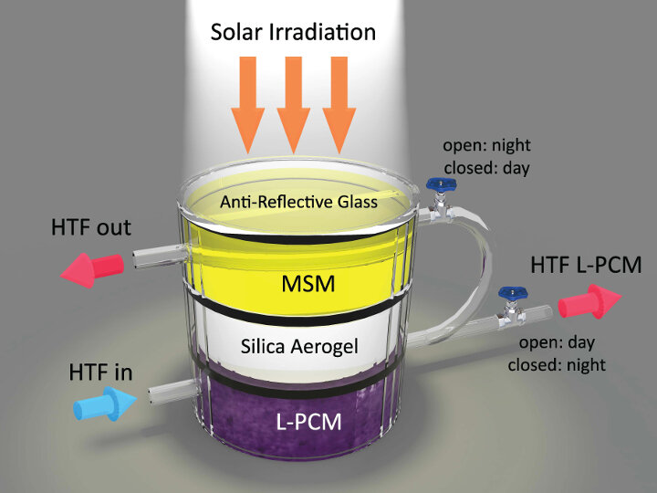 New Energy Efficient Hybrid Device That Can Both Capture and Store Solar Energy