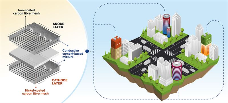 Concrete Buildings Will Be Able To Store Energy Like Giant Batteries